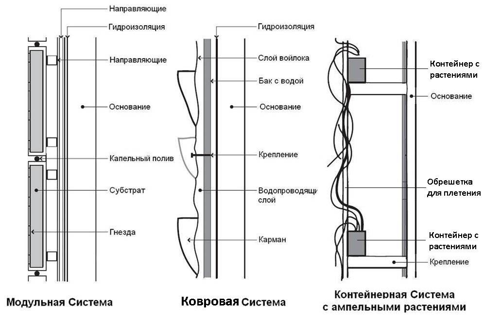 Схемы вертикального озеленения для изготовления своими руками