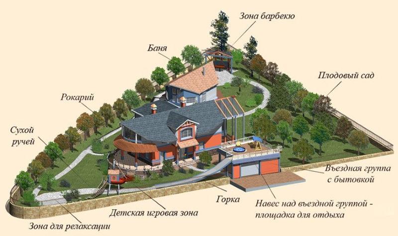 Схема расположения сада и строений на треугольном участке