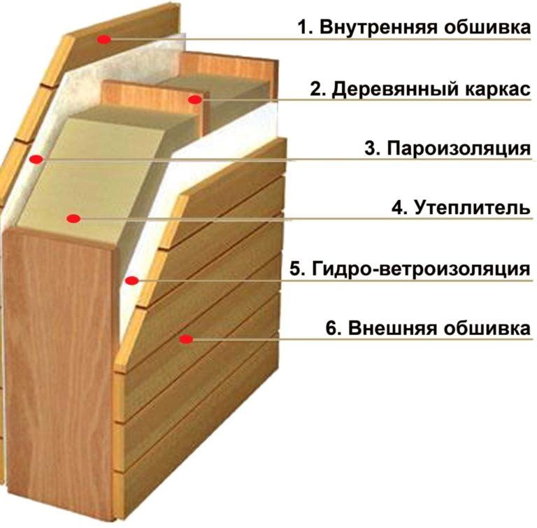 Чертеж стены балконной сауны