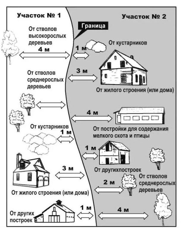 Нормы размещения строений и посадок на участке