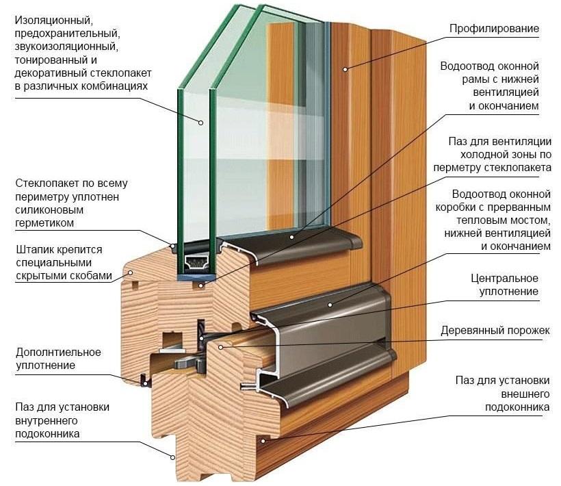 Конструкция деревянной оконной рамы для лоджии