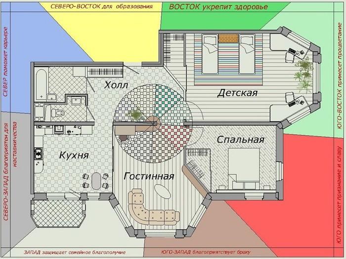 Схема планировки жилого дома по фен-шуй