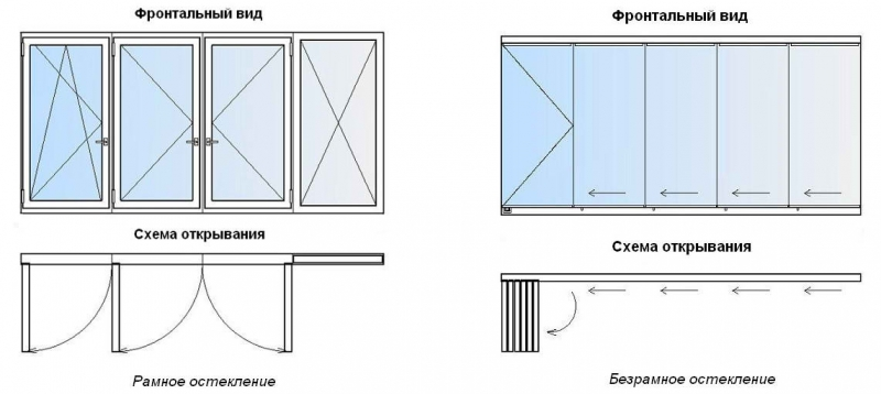 Основные схемы застекления периметра балкона