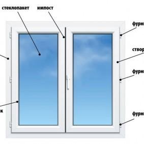 Схема пластикового окна с распашными створками
