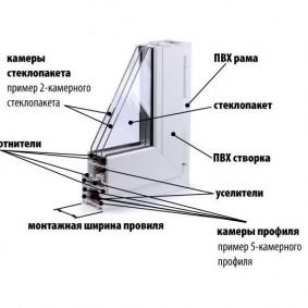 Конструкция окна из ПВХ для теплого балкона