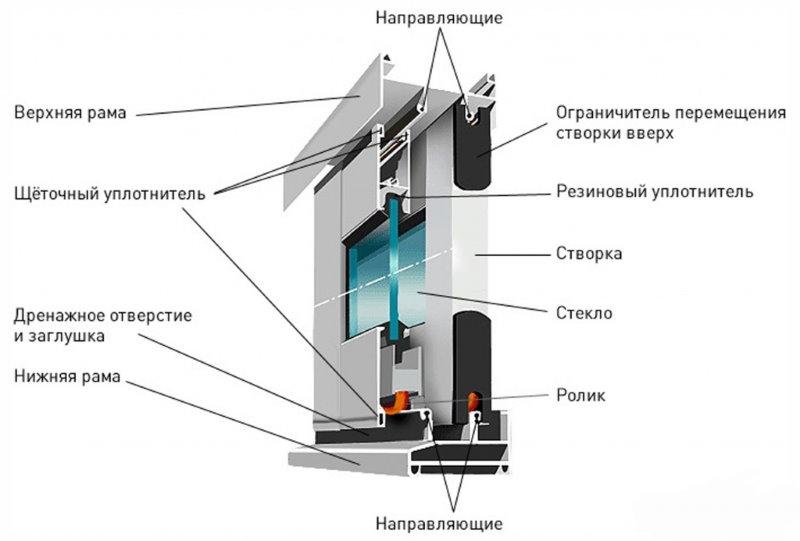 Схема алюминиевой оконной рамы для балкона