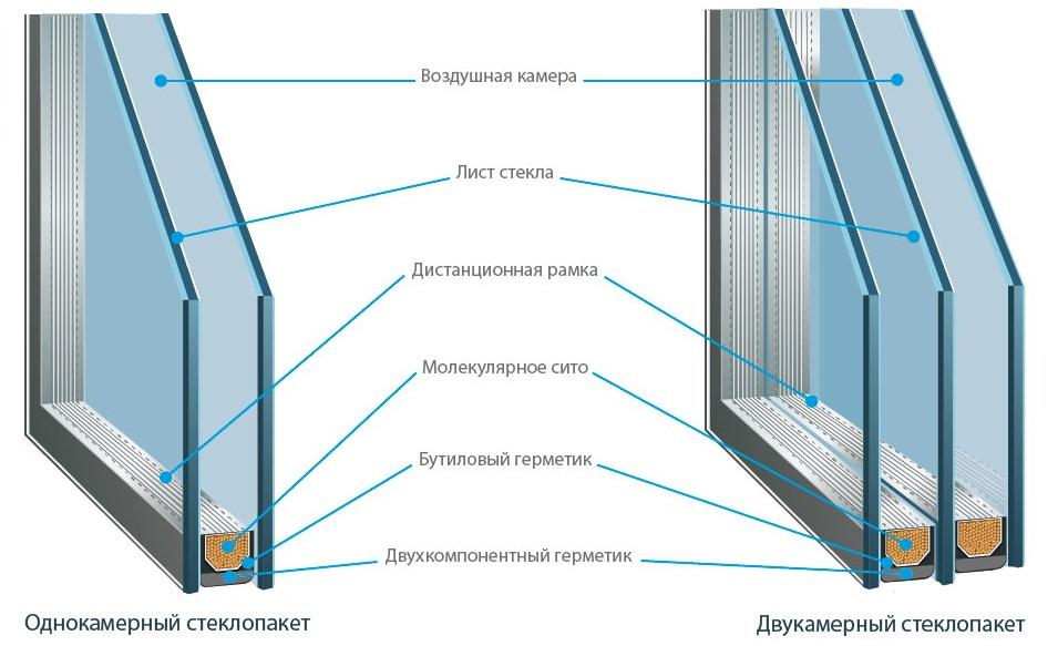 Типы стеклопакетов для балконного остекления
