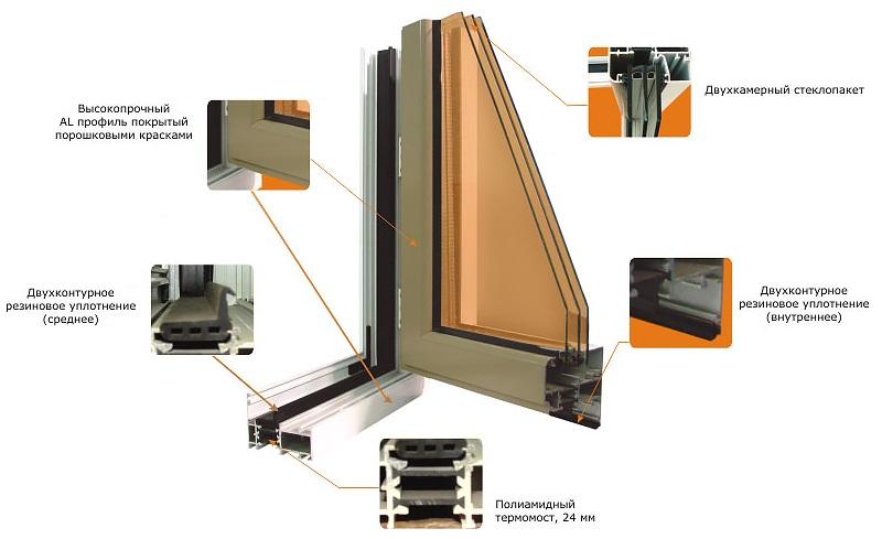 Схема алюминиевой рамы для остекления утепленного балкона
