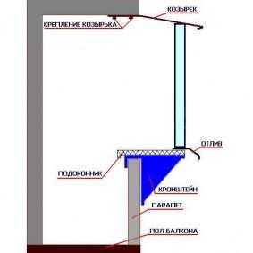 Схема выноса балкона по подоконнику