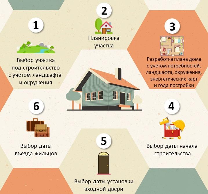 Схема строительства загородного дома по фен-шуй