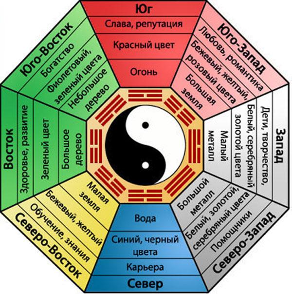 Магический восьмиугольник БаГуа в современном фен-шуй