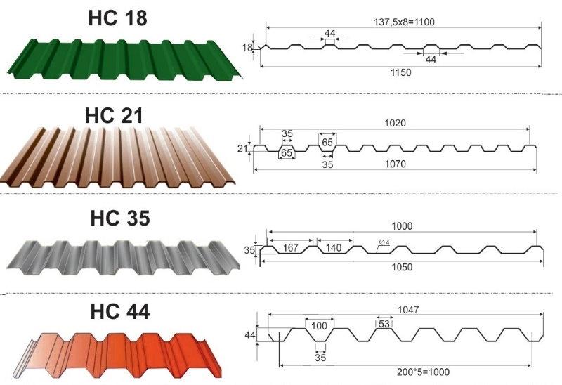 Параметры профнастила марки НС с различной высотой профиля