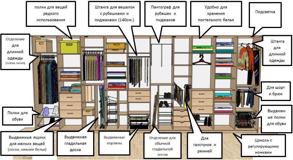 Схема наполнения шкафа-купе в большую прихожую