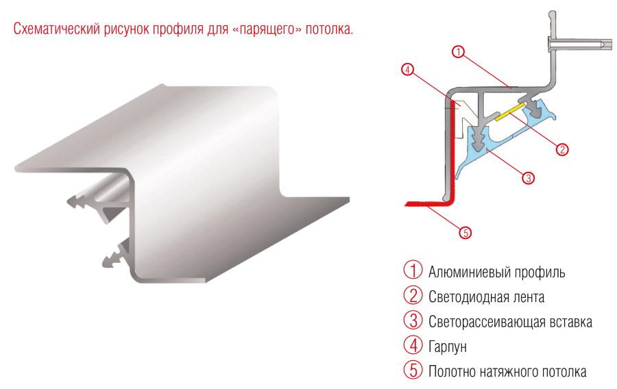 Схема монтажа профиля для парящего натяжного потолка