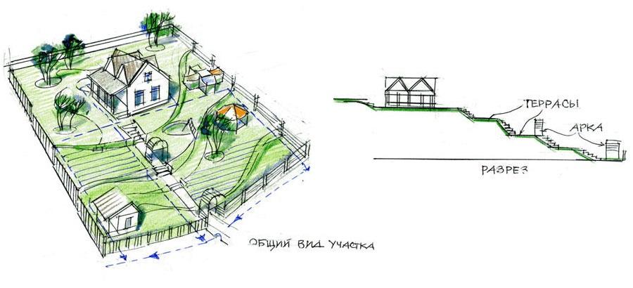 Схема расположения террас на участке со склоном