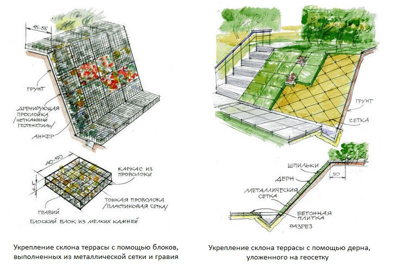 Схемы укрепления крутого склона на загородном участке