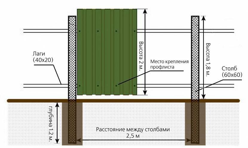 Схема забора из профлиста с шириной пролета 2,5 метра