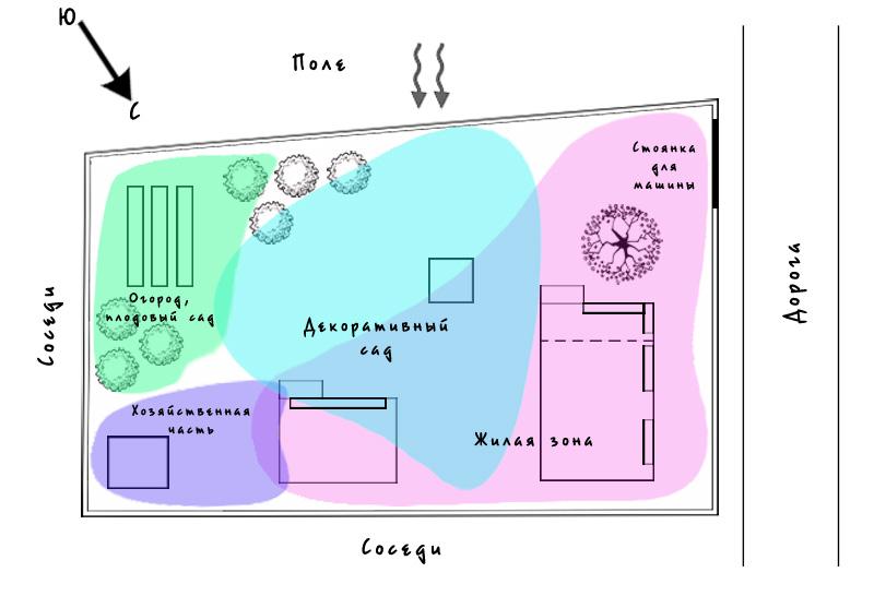 Схема зонирования садового участка