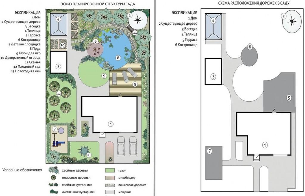 Схема планировки сада и огорода на прямоугольном участке