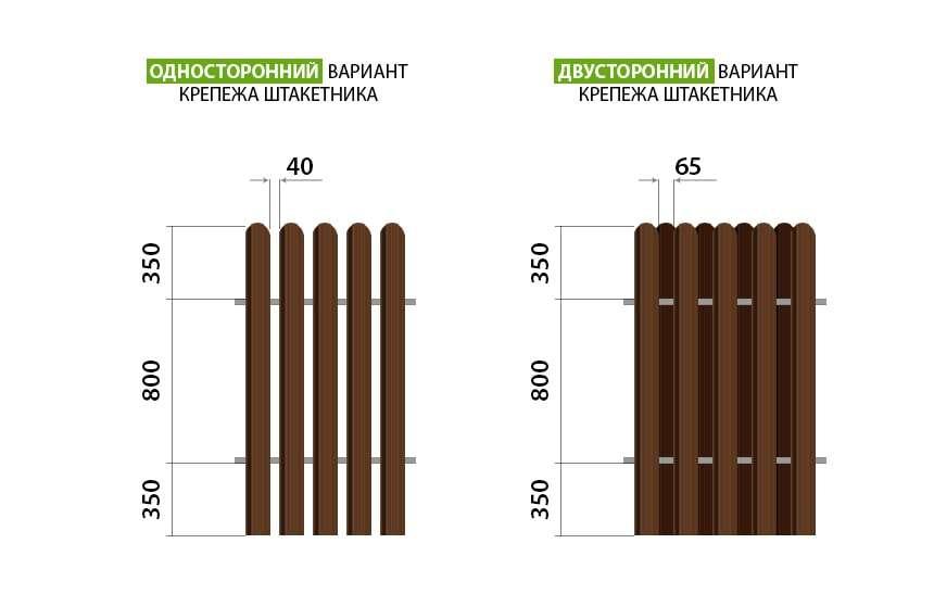 Схема крепежа штакетника из оцинкованного металла