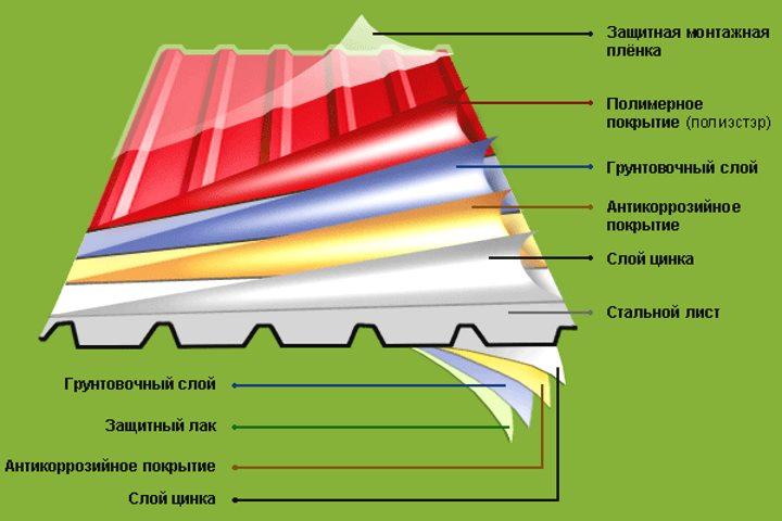 Структура профилированного оцинкованного листа