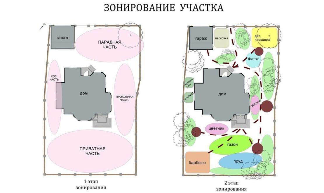 зонирование участка схема