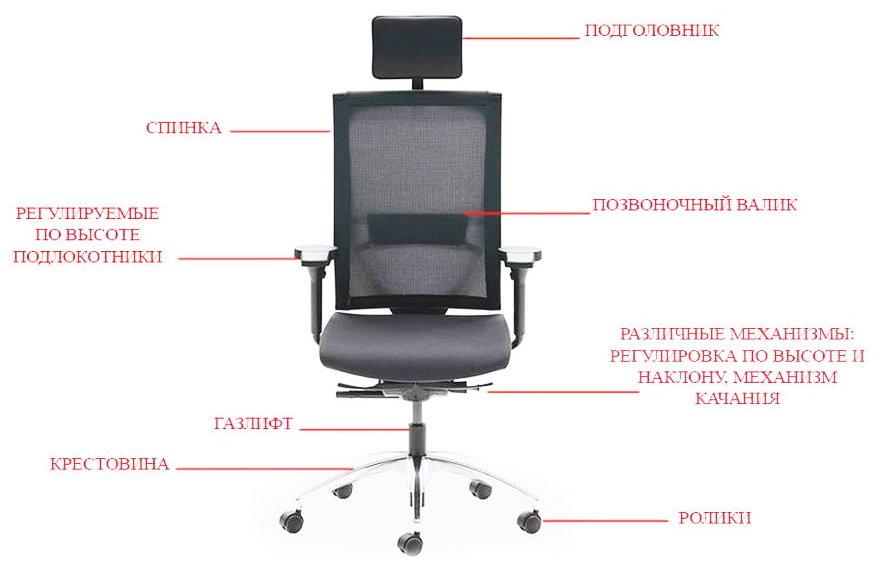 Функциональные особенности удобного офисного кресла