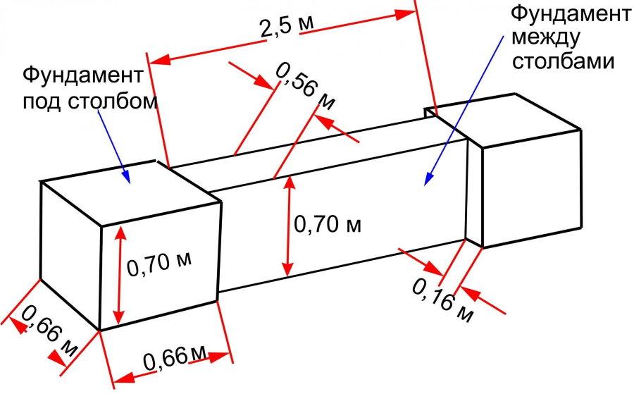 Схема железобетонного фундамента для каменного забора
