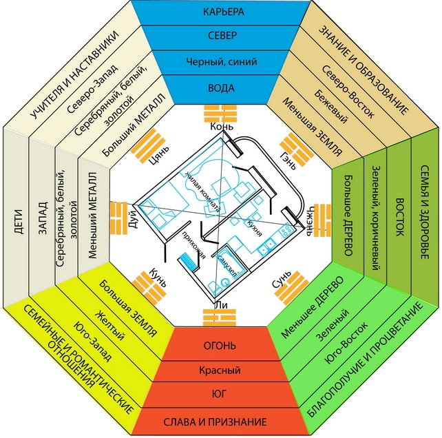 Схема восьмиугольника Багуа для интерьера квартиры