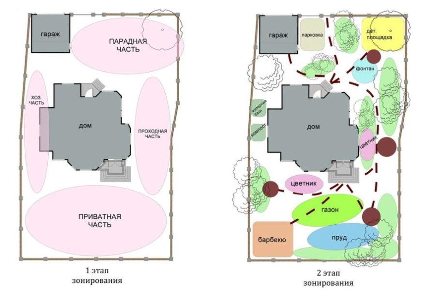 Важные этапы зонирования прямоугольного участка