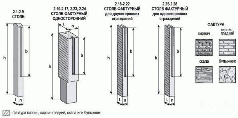 Типы столбов для железобетонного забора