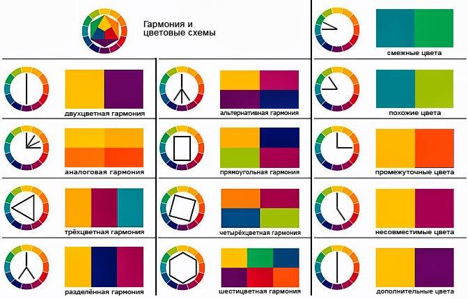 Схема гармоничных сочетаний цветов в интерьере