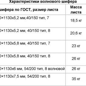 Технические параметры волнового шифера