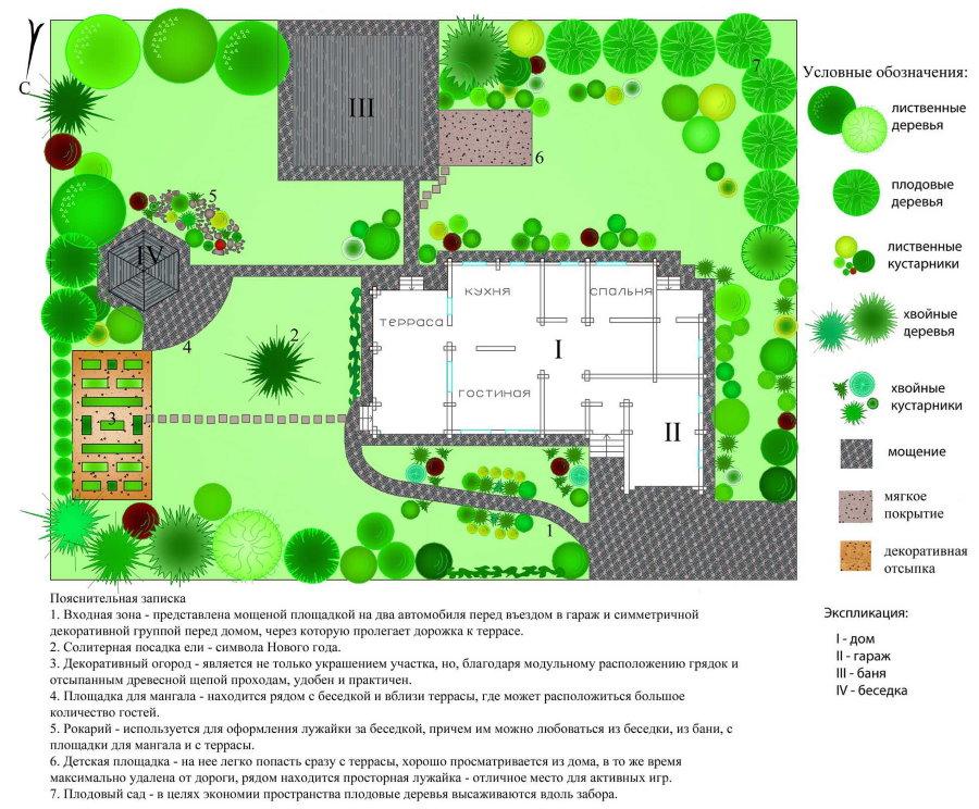 План благоустройства земельного участка с домом и садом