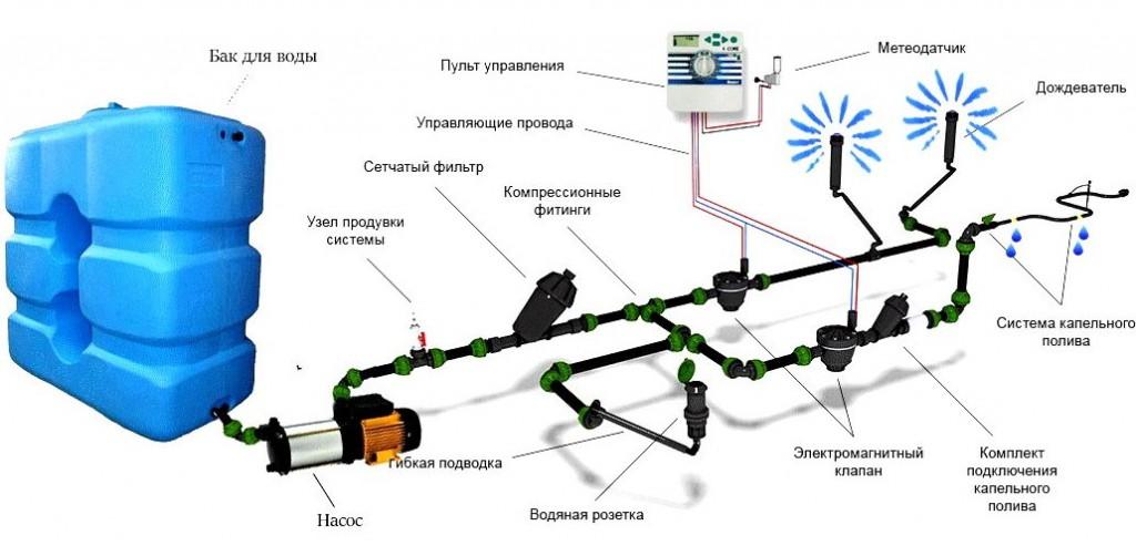 Схема автополива загородного участка