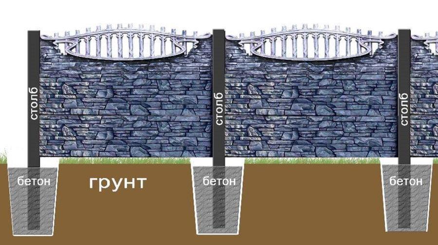 Схема монтажа железобетонного забора на столбах