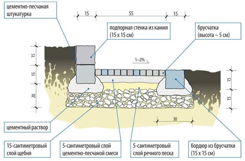 Схема дачной дорожки из брусчатки с бордюрами