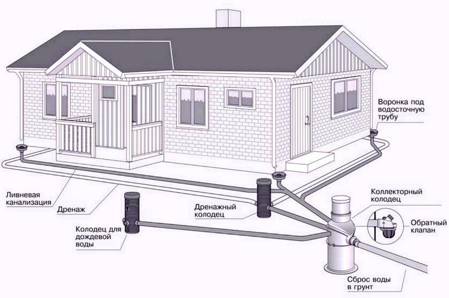 Схема дренажной системы на загородном участке