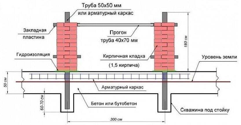 Схема фундамента для кирпичного ограждения участка