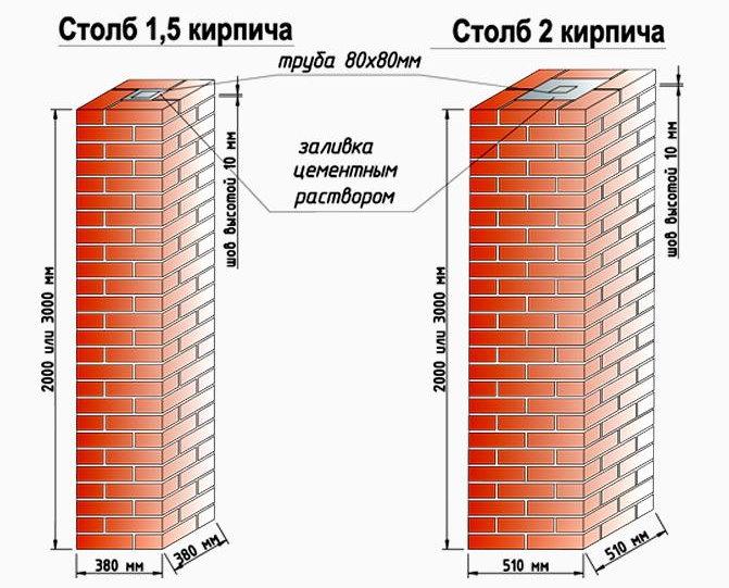 Схемы столбов для кирпичного забора с ковкой