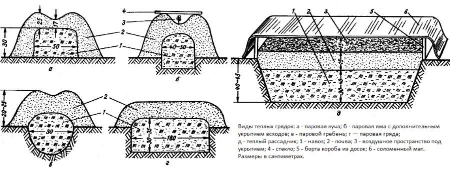Схемы теплых грядок на биотопливе
