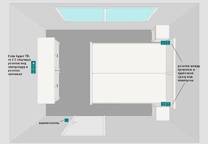 Схема размещения розеток и выключателей в спальне
