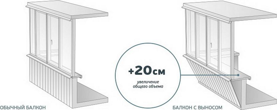Схема стандартного выноса балкона по подоконнику