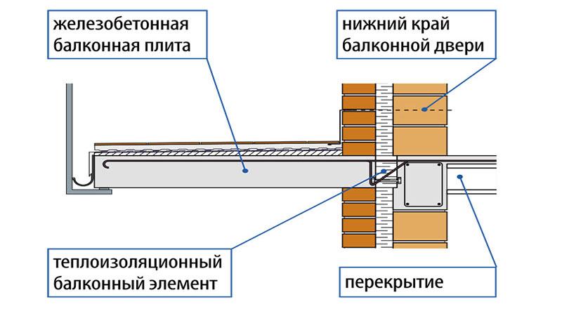 Чертеж бетонного балкона для загородного дома