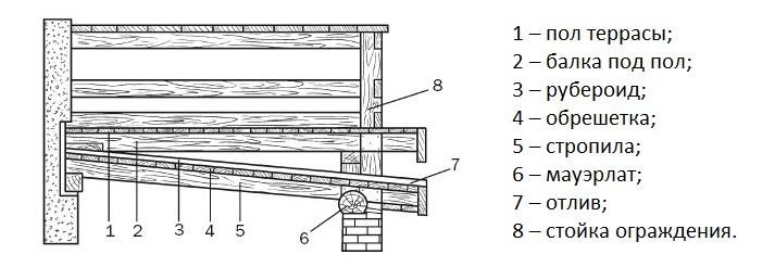 Схема гидроизоляции мансардного балкона в деревянном доме