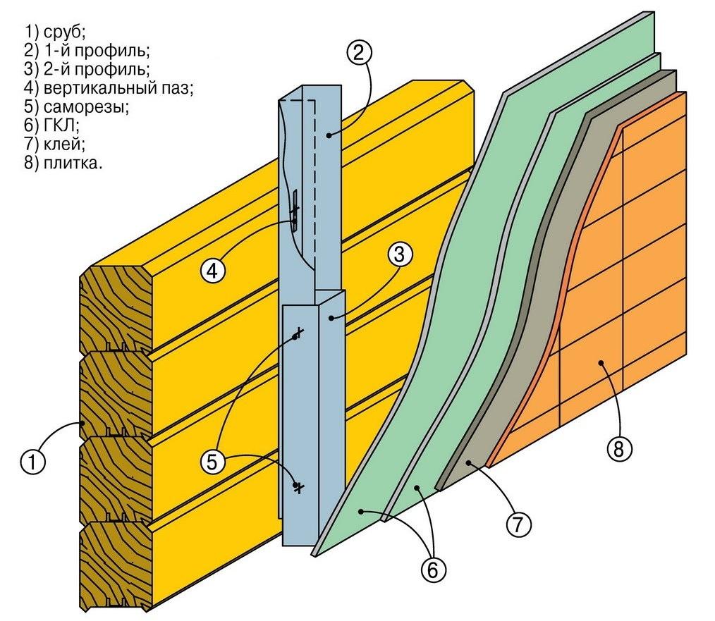 Схема облицовки кафельной плиткой стены из бруса