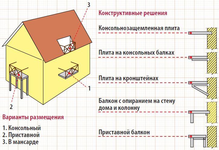 Схемы закрепления балконов в частных домах