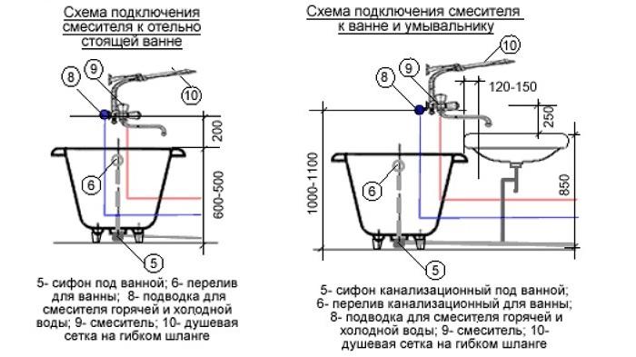 Схема стандартного подключения смесителя в ванной