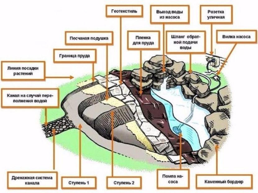 Схема садового пруда из пленки