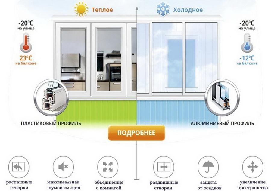 Сравнение видов остекления балкона или лоджии
